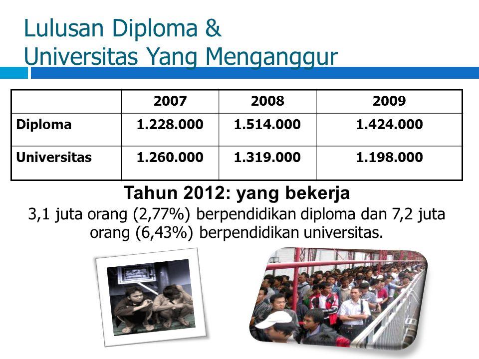 Lulusan Diploma & Universitas Yang Menganggur