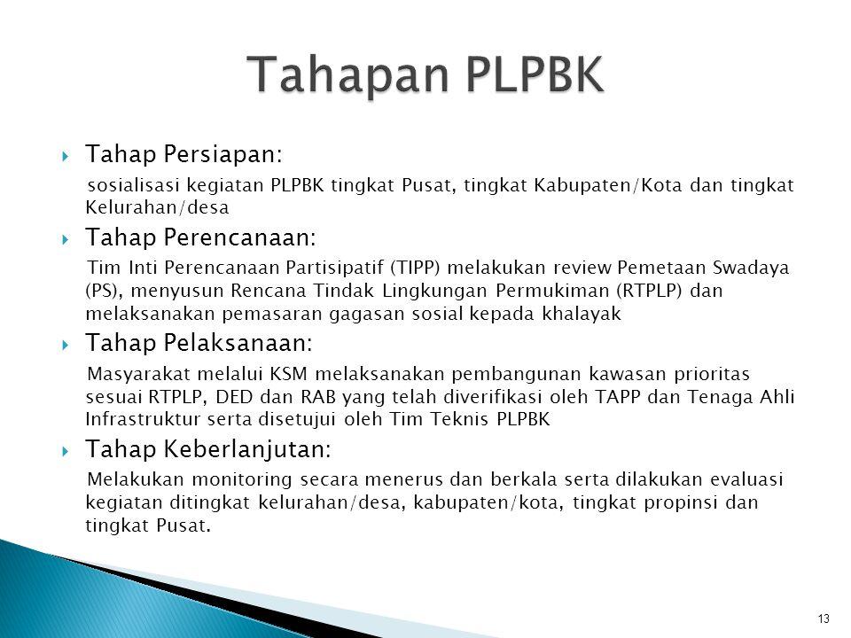 Tahapan PLPBK Tahap Persiapan: Tahap Perencanaan: Tahap Pelaksanaan: