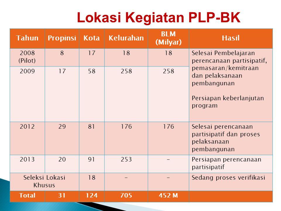 Lokasi Kegiatan PLP-BK