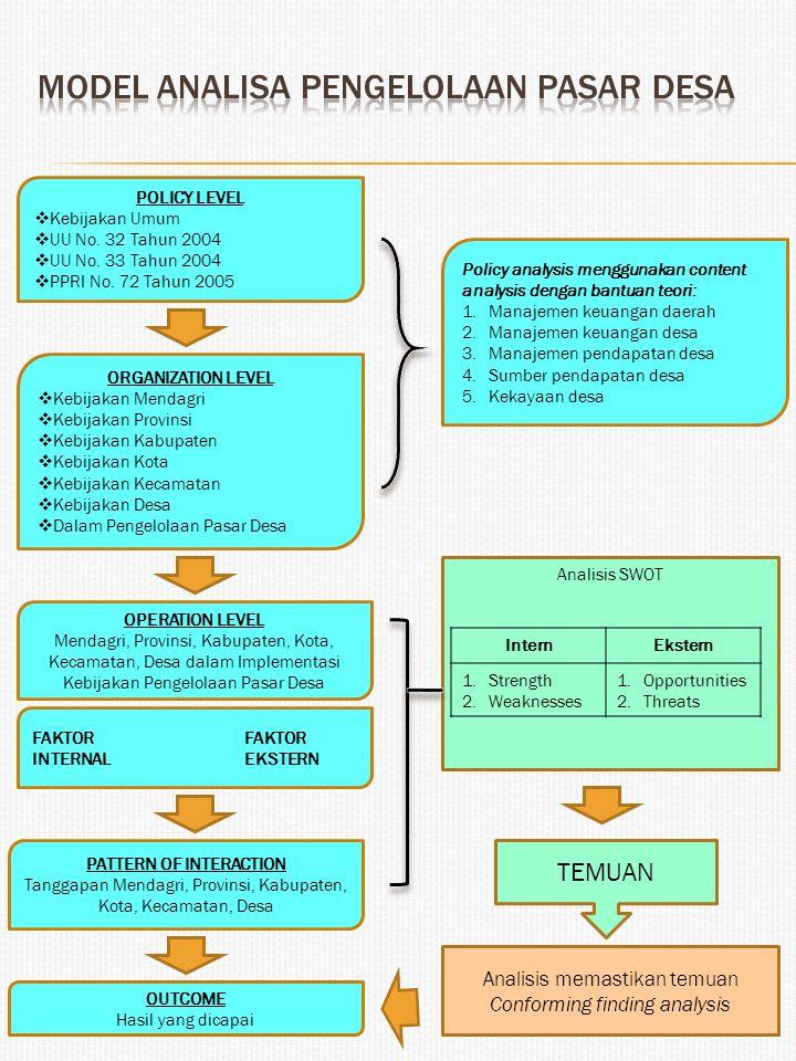 Model analisa pengelolaan pasar desa