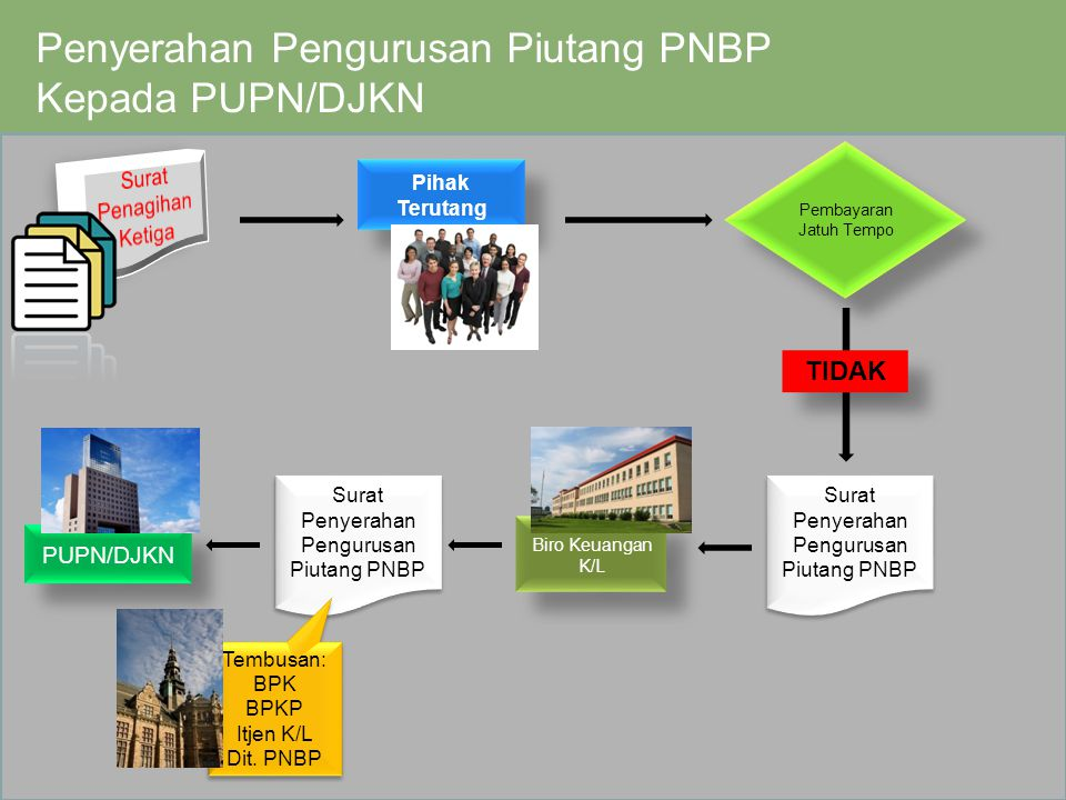 Penyerahan Pengurusan Piutang PNBP Kepada PUPN/DJKN