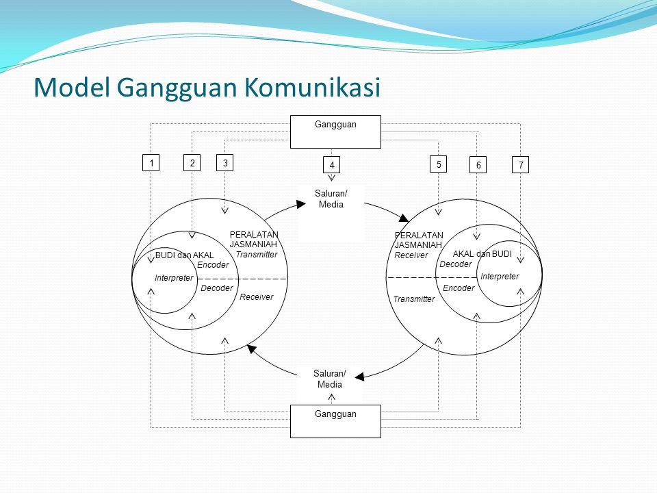 Model Gangguan Komunikasi
