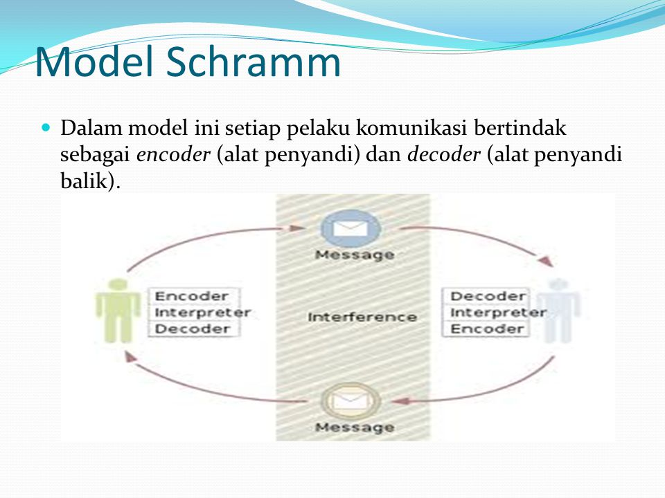 Model Schramm Dalam model ini setiap pelaku komunikasi bertindak sebagai encoder (alat penyandi) dan decoder (alat penyandi balik).