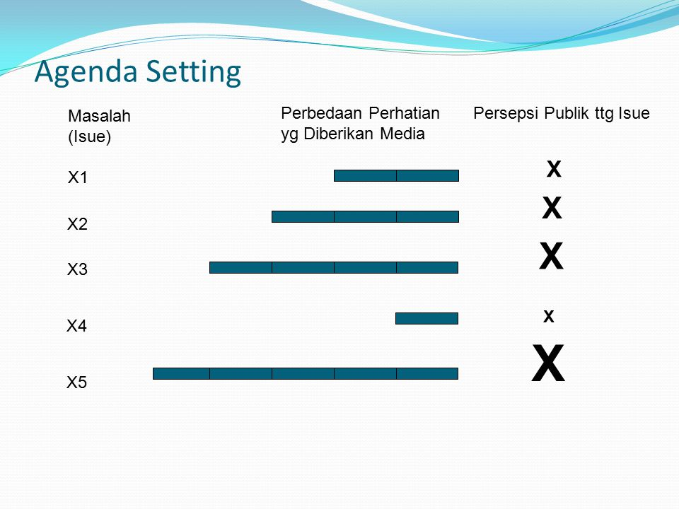 X X Agenda Setting X X Perbedaan Perhatian Persepsi Publik ttg Isue