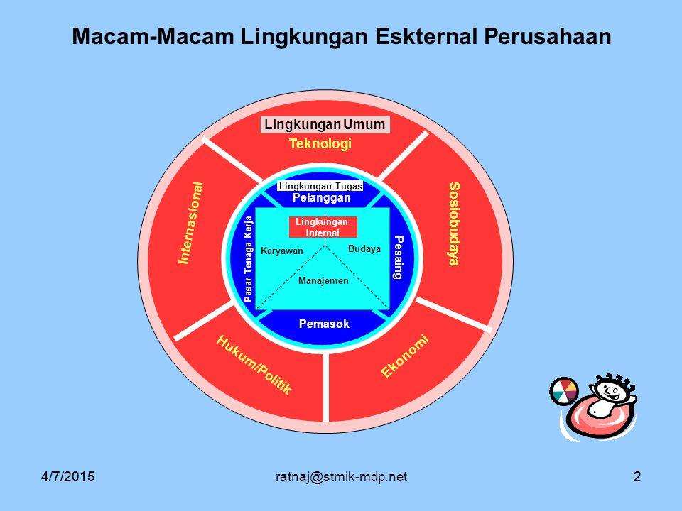 Macam-Macam Lingkungan Eskternal Perusahaan