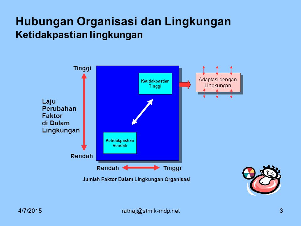 Hubungan Organisasi dan Lingkungan Ketidakpastian lingkungan