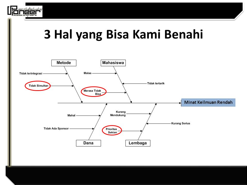 3 Hal yang Bisa Kami Benahi