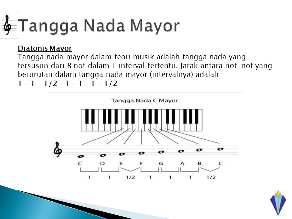 Tangga Nada Mayor Diatonis Mayor