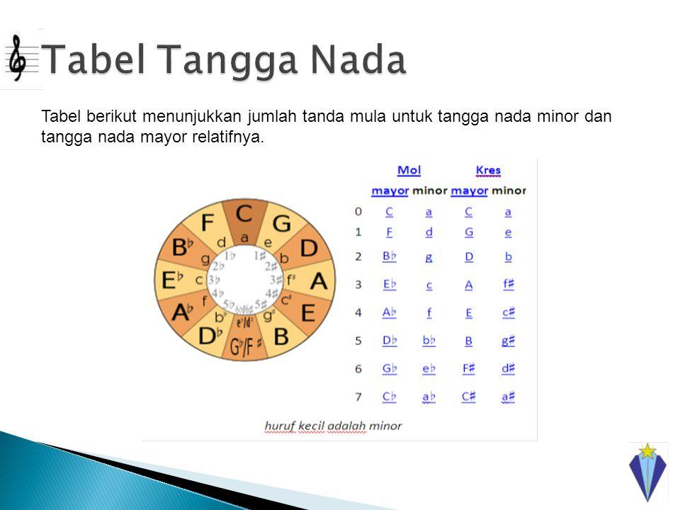 Tabel Tangga Nada Tabel berikut menunjukkan jumlah tanda mula untuk tangga nada minor dan tangga nada mayor relatifnya.