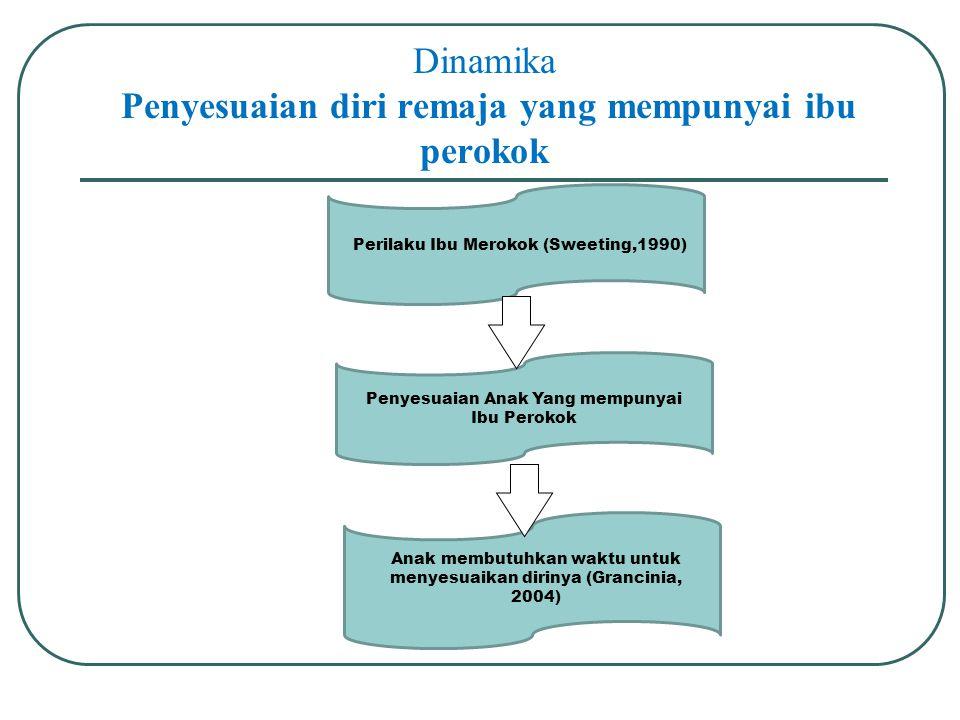 Dinamika Penyesuaian diri remaja yang mempunyai ibu perokok
