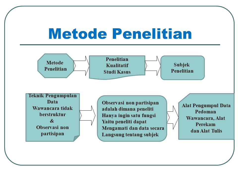 Metode Penelitian Penelitian Metode Kualitatif Subjek Penelitian