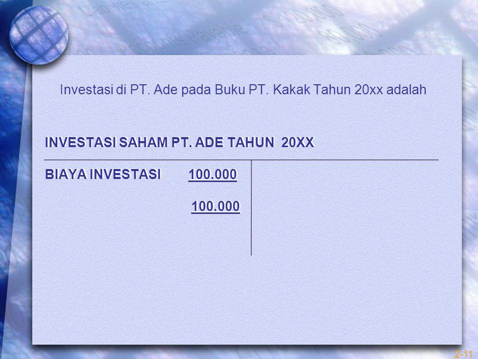 Investasi Saham PT. ADE Tahun 20xx Biaya Investasi 100.000 100.000