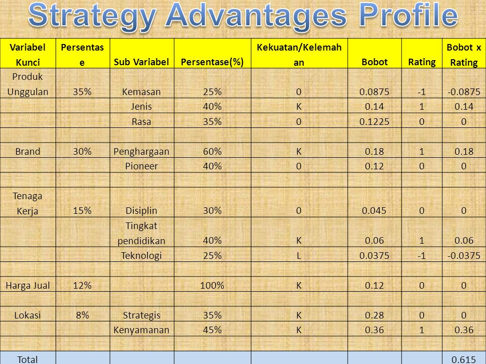 Strategy Advantages Profile
