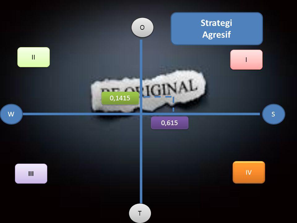 Strategi Agresif O II I 0,1415 W S 0,615 IV III T