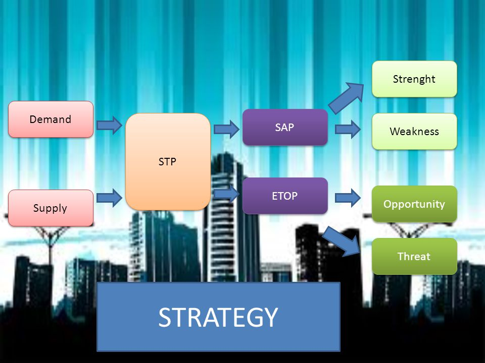 STRATEGY Strenght Demand SAP Weakness STP ETOP Opportunity Supply