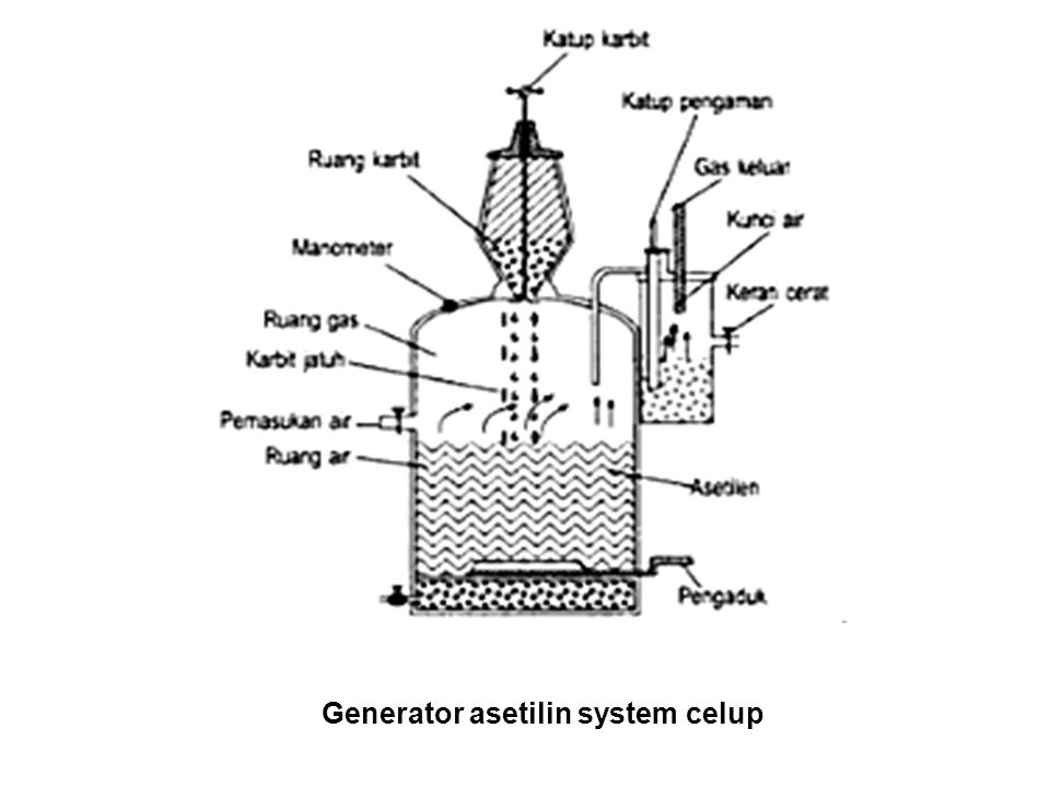 Generator asetilin system celup