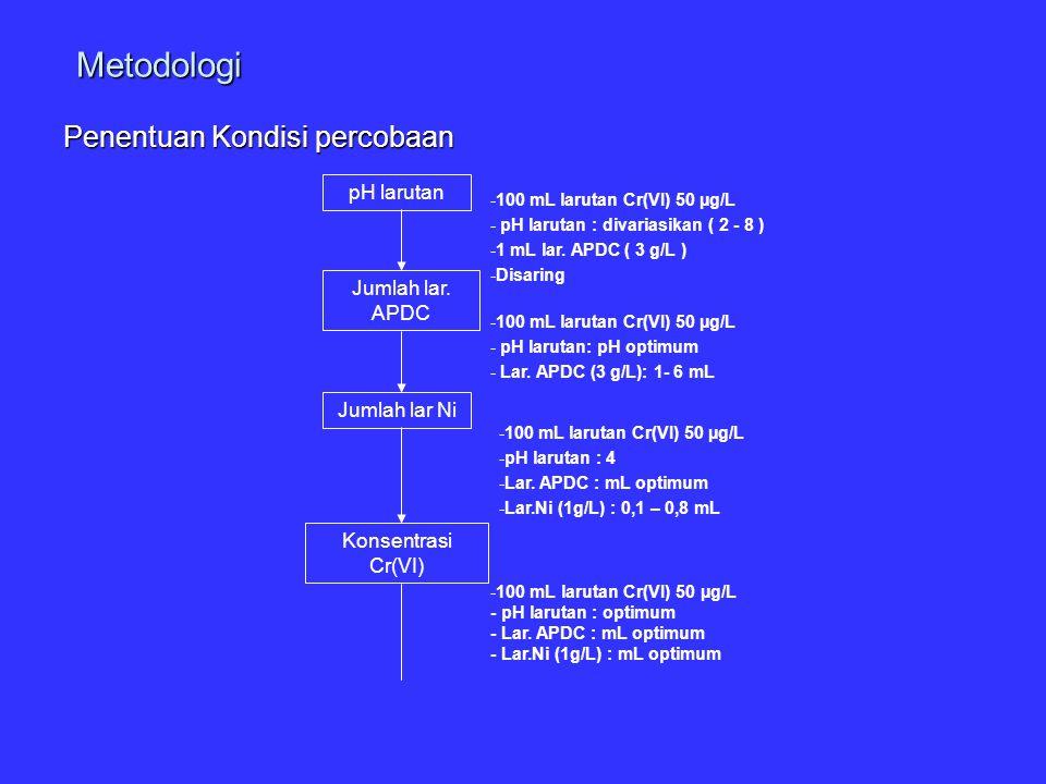 Metodologi Penentuan Kondisi percobaan pH larutan Jumlah lar. APDC