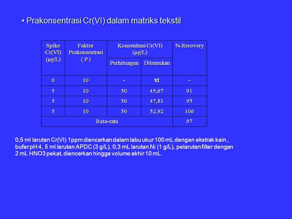 Prakonsentrasi Cr(VI) dalam matriks tekstil