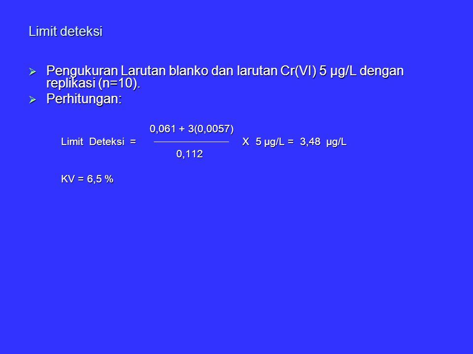 Limit deteksi Pengukuran Larutan blanko dan larutan Cr(VI) 5 µg/L dengan replikasi (n=10). Perhitungan: