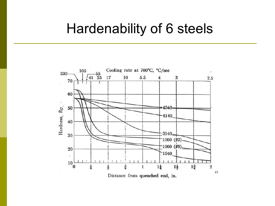 Hardenability of 6 steels