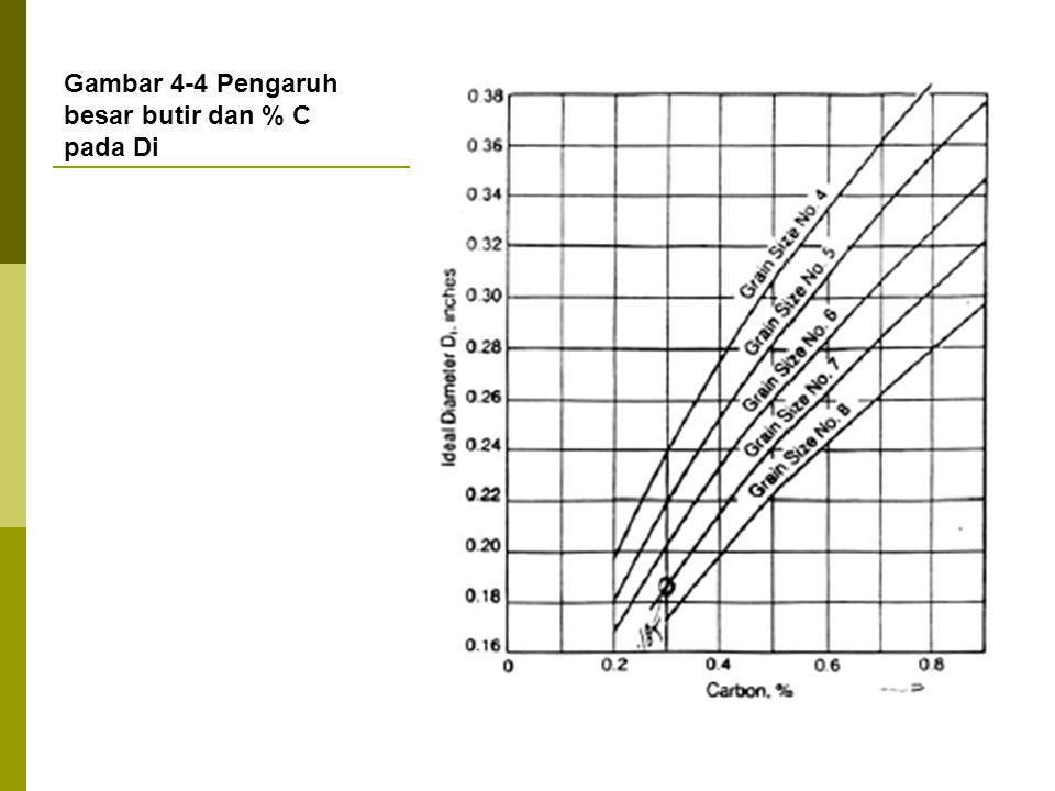 Gambar 4-4 Pengaruh besar butir dan % C pada Di