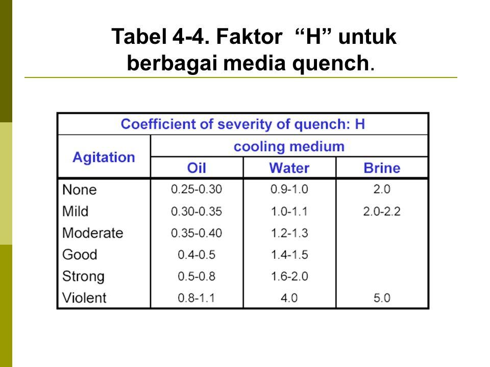 Tabel 4-4. Faktor H untuk berbagai media quench.