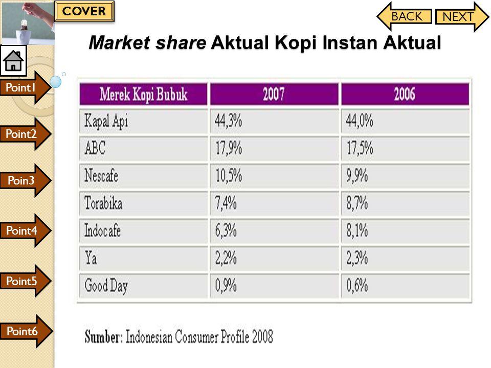Market share Aktual Kopi Instan Aktual
