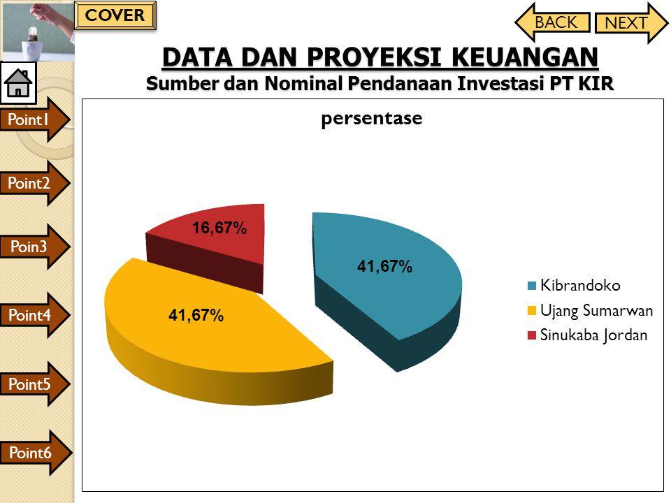 COVER BACK. NEXT. DATA DAN PROYEKSI KEUANGAN Sumber dan Nominal Pendanaan Investasi PT KIR. Point1.