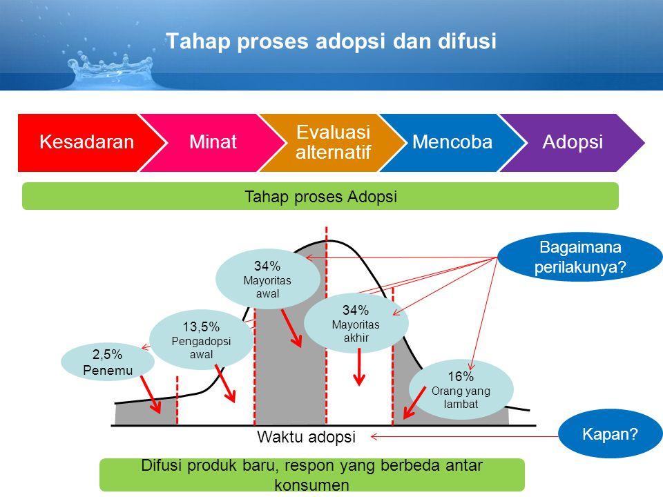 Tahap proses adopsi dan difusi