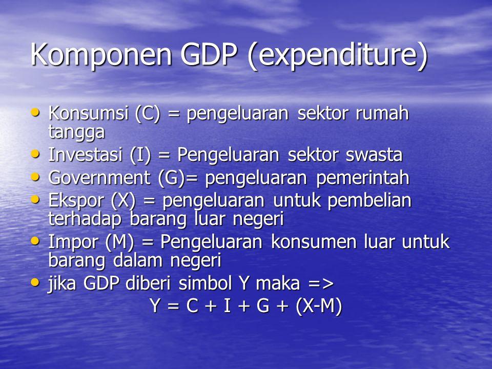 Komponen GDP (expenditure)