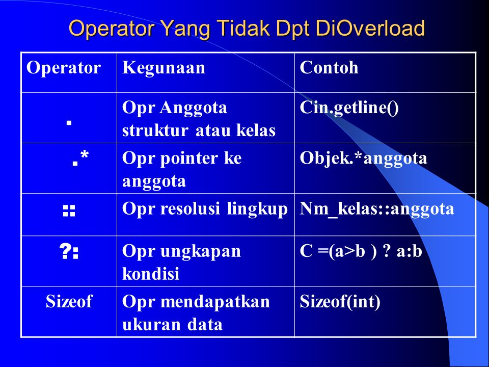 Operator Yang Tidak Dpt DiOverload