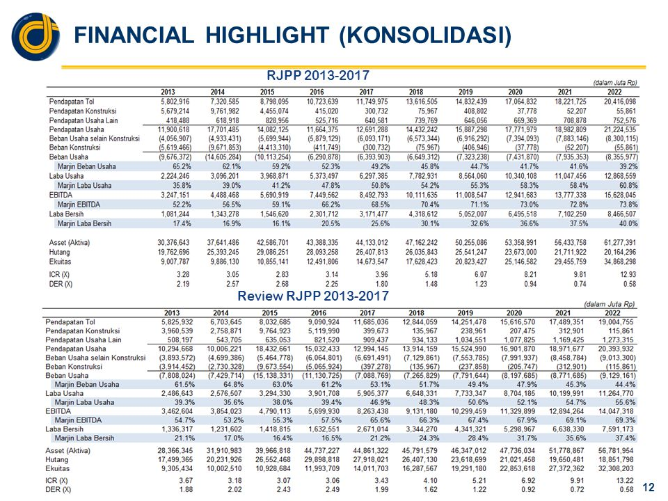 FINANCIAL HIGHLIGHT (Induk)