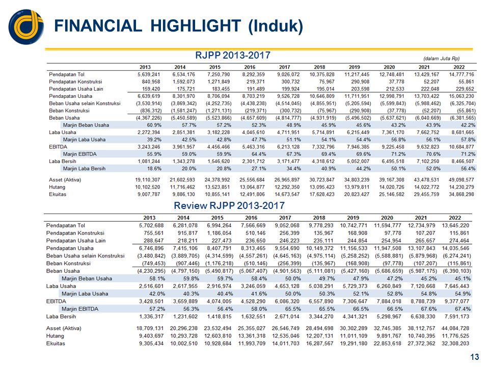 FINANCIAL HIGHLIGHT (APJT)