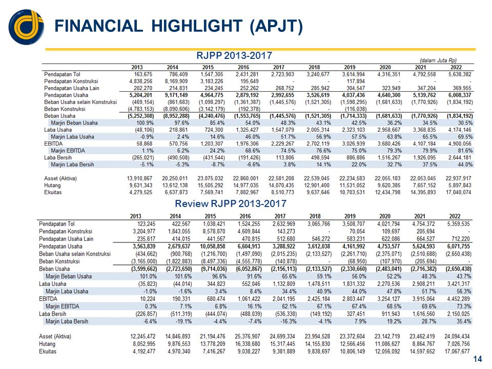 FINANCIAL HIGHLIGHT (APUL)