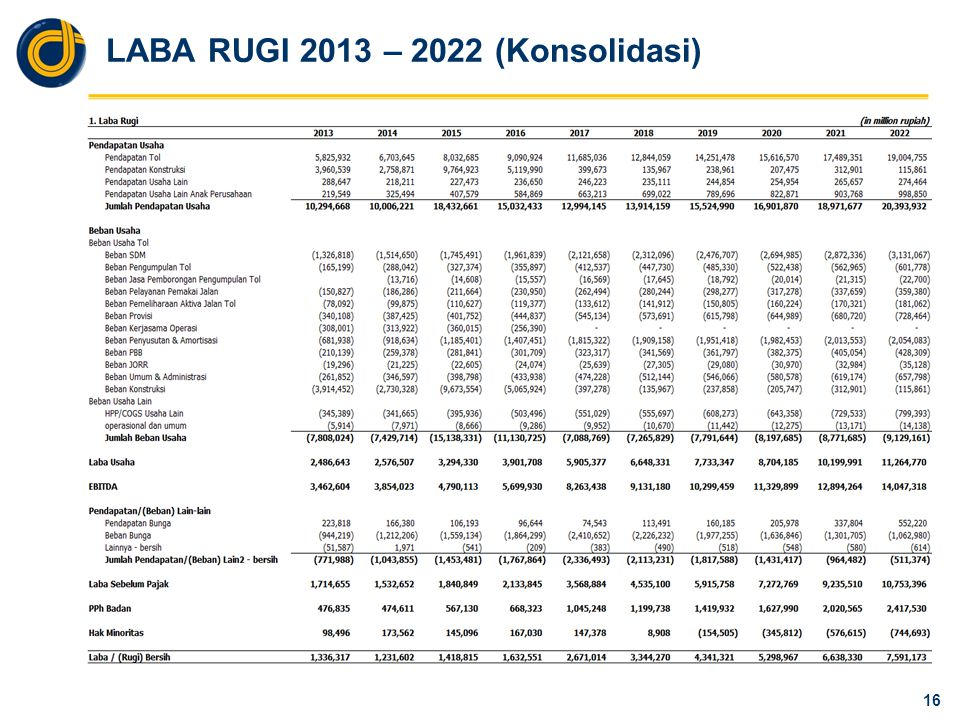 LABA RUGI 2013 – 2022 (Induk)