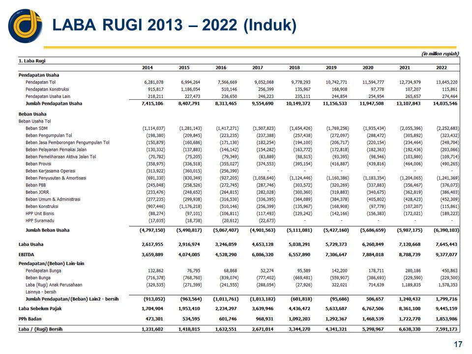 LABA RUGI 2013 – 2022 (APJT)
