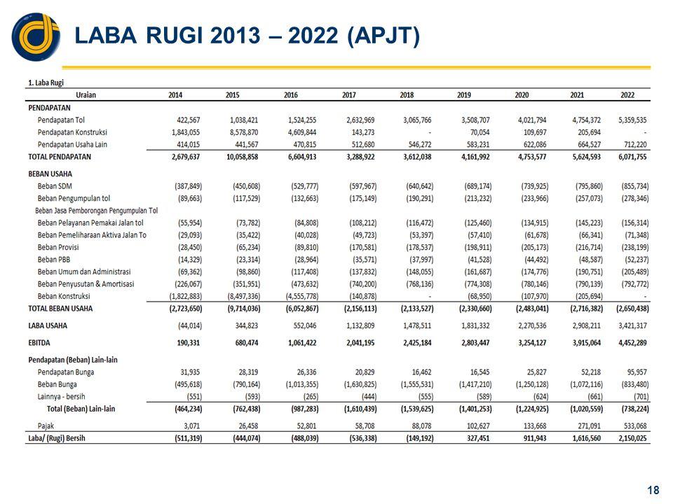 LABA RUGI 2013 – 2022 (APUL)
