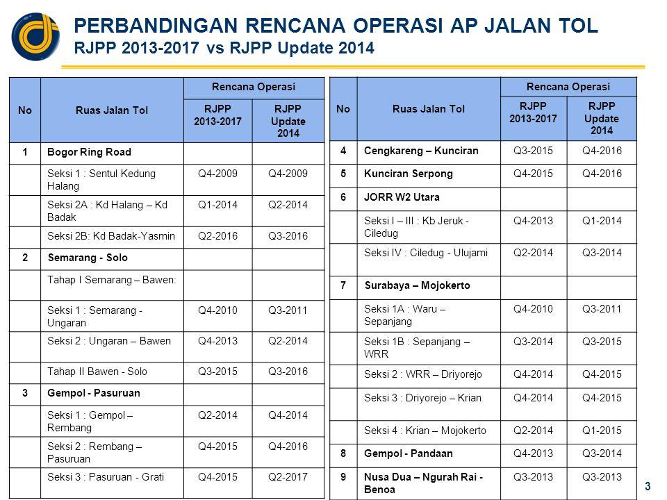 JADWAL PEMBANGUNAN JALAN TOL BARU (Status: Mei 2014)