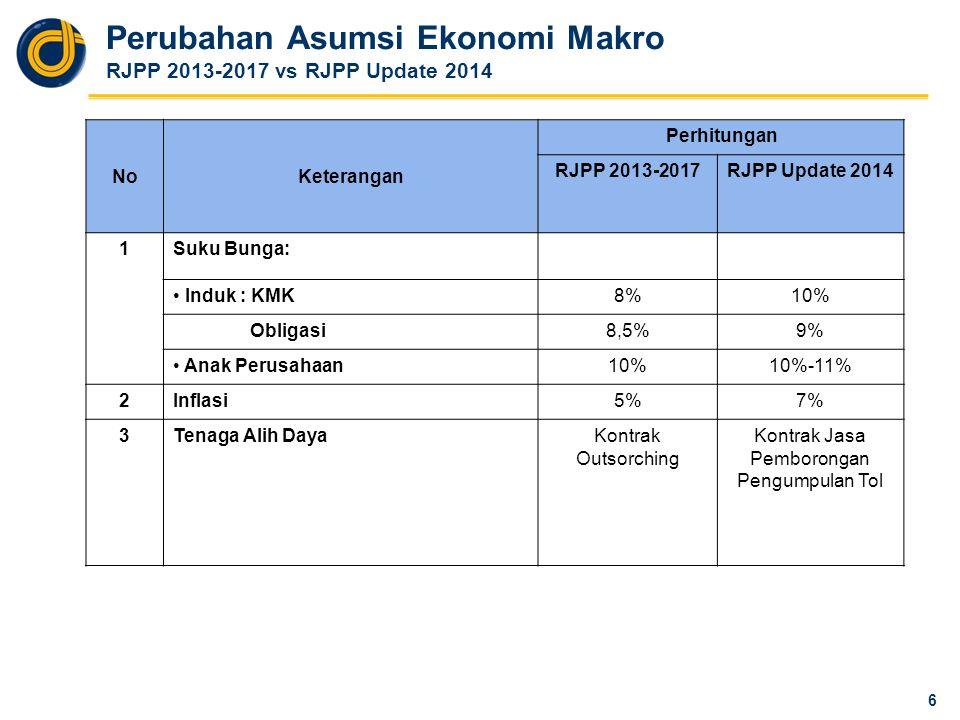 PERBANDINGAN PROGRAM PENGEMBANGAN BISNIS USAHA LAIN RJPP 2013-2017 vs RJPP Update 2014