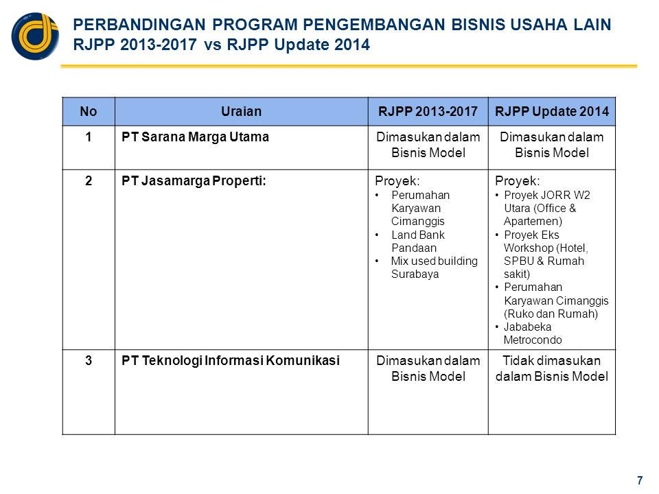 PERUBAHAN KEY PERFORMANCE INDICATOR RJPP 2013-2017 vs RJPP Update 2014