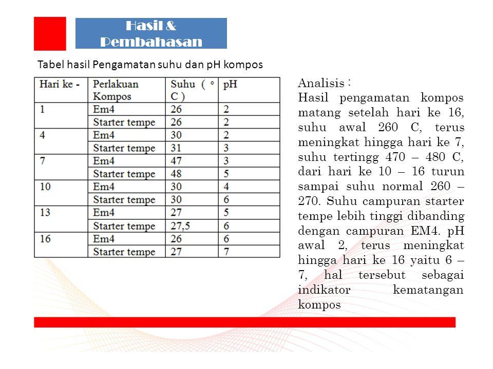 Hasil & Pembahasan Tabel hasil Pengamatan suhu dan pH kompos