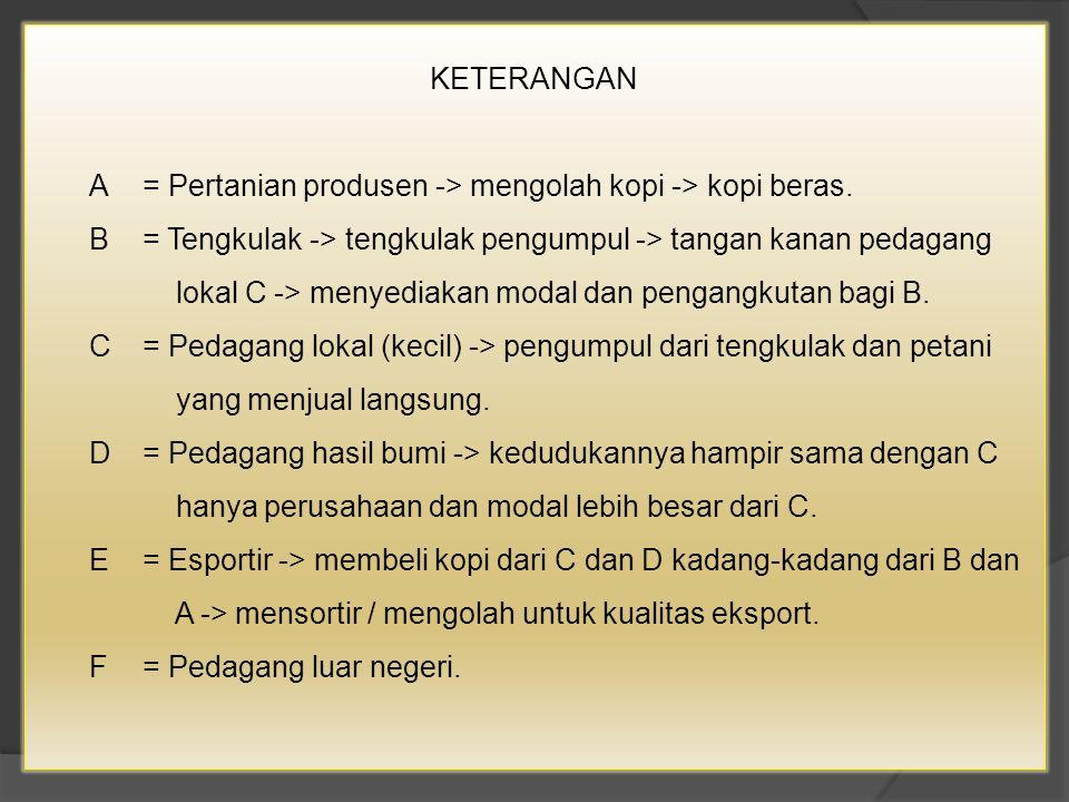 KETERANGAN A = Pertanian produsen -> mengolah kopi -> kopi beras.