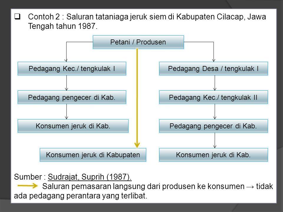 Sumber : Sudrajat, Suprih (1987).