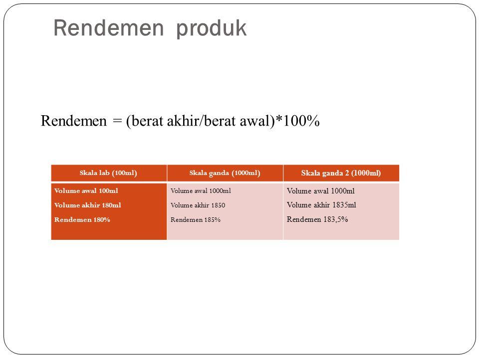 Rendemen produk Rendemen = (berat akhir/berat awal)*100%