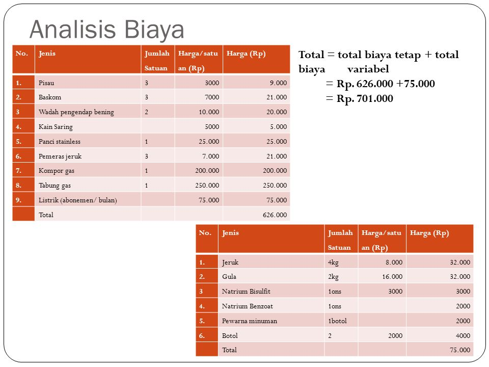 Analisis Biaya Total = total biaya tetap + total biaya variabel