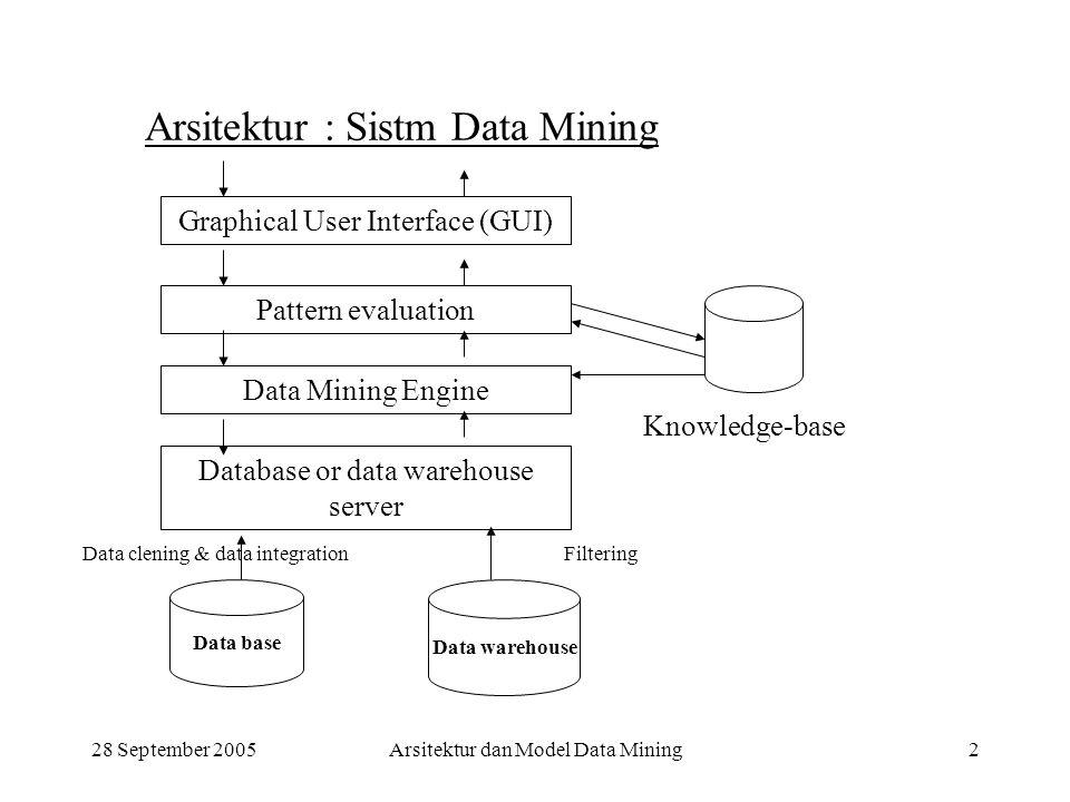 Arsitektur : Sistm Data Mining