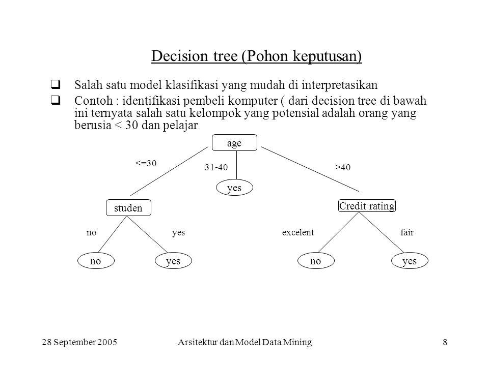 Decision tree (Pohon keputusan)