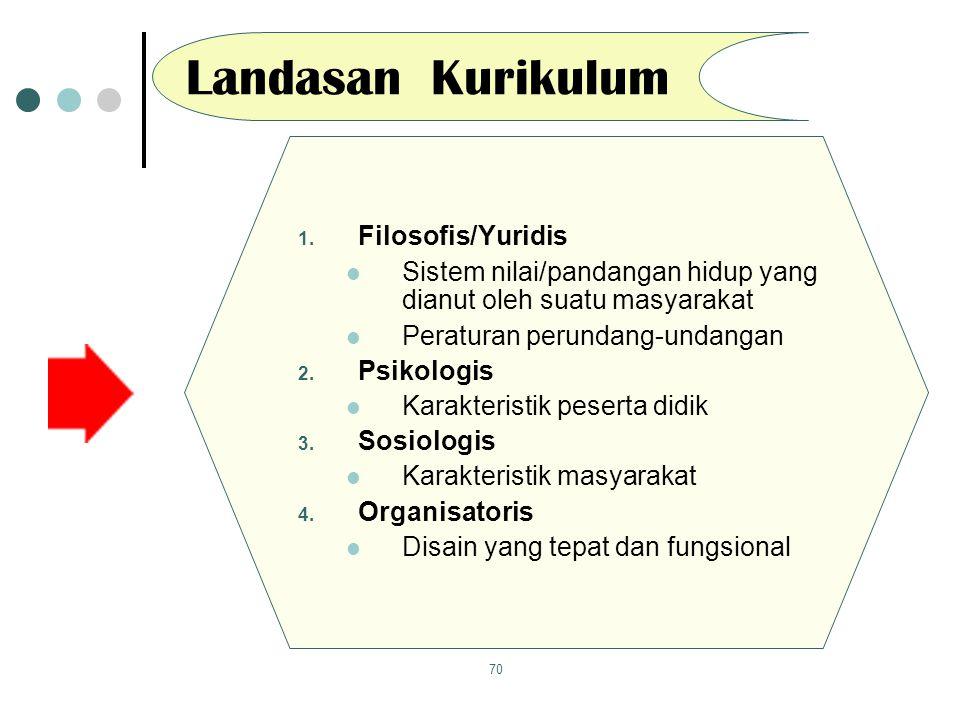 Landasan Kurikulum Filosofis/Yuridis