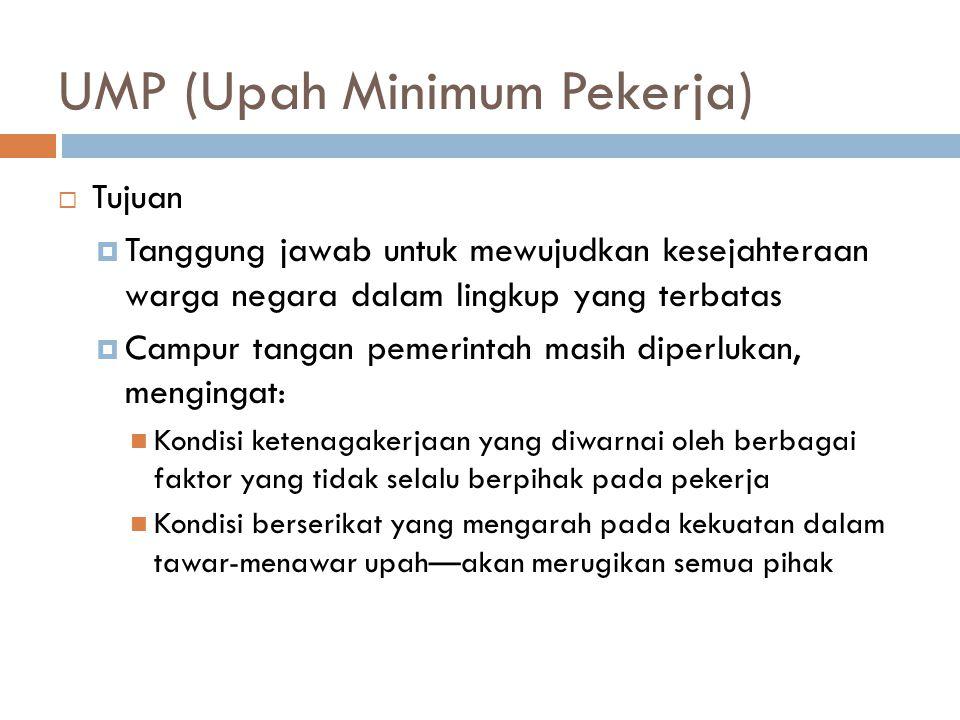 UMP (Upah Minimum Pekerja)