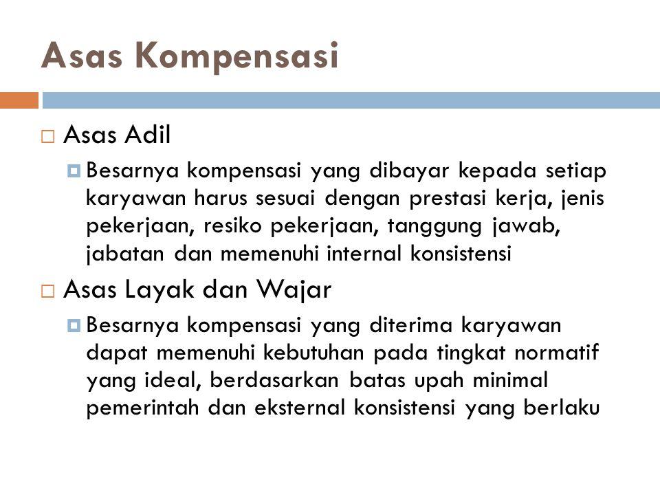 Asas Kompensasi Asas Adil Asas Layak dan Wajar
